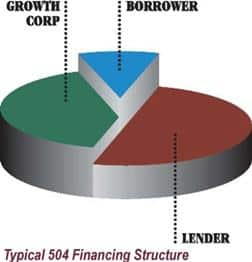 SBA 504 Financing Structure