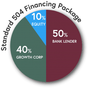 Typical SBA 504 Financing Package