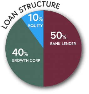 SBA 504 Refi - Loan Structure