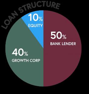 SBA 504 Refi - Loan Structure